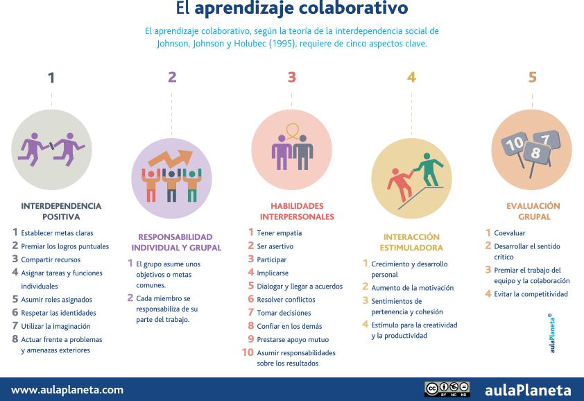 Claves del Aprendizaje Colaborativo