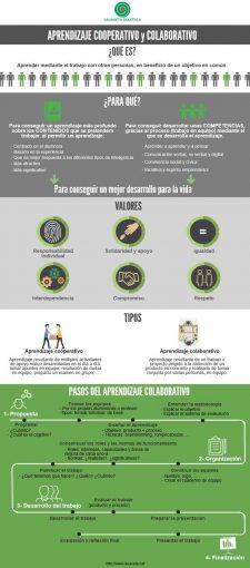Infografía sobre el Aprendizaje Cooperativo y Colaborativo