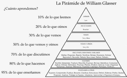 Pirámide de Glasser