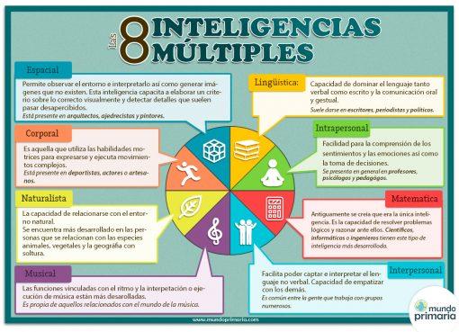Innovar en educación: inteligencias múltiples
