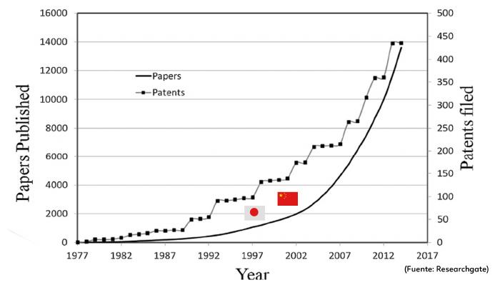 patentes-publicaciones